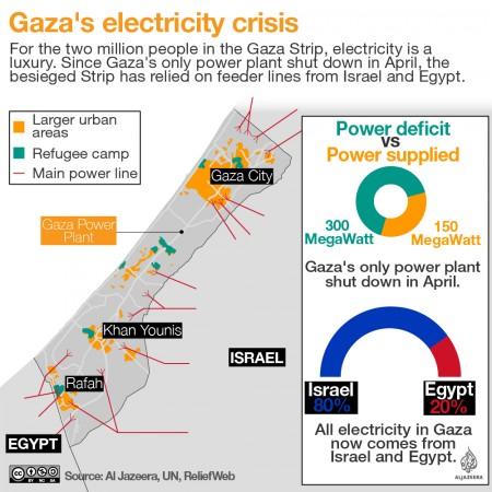 Infografía-Electricidad-Gaza